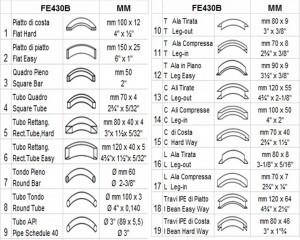 tableau capacité cintrage CR14-R clomea